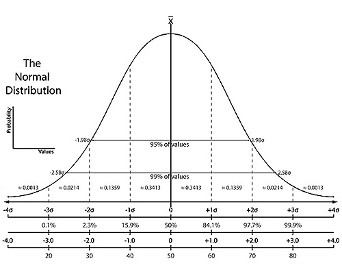 bell curve blank, Powerpoint templates