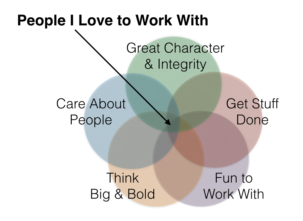 are all people in the workplace Good leaders need to know how to work with a variety of people -- even the ones they wish they could just fire they have after all, even if a team fails because of a subpar member, it reflects poorly on the leader here are four tips on surviving as a leader when there are incompetent people on the team:.